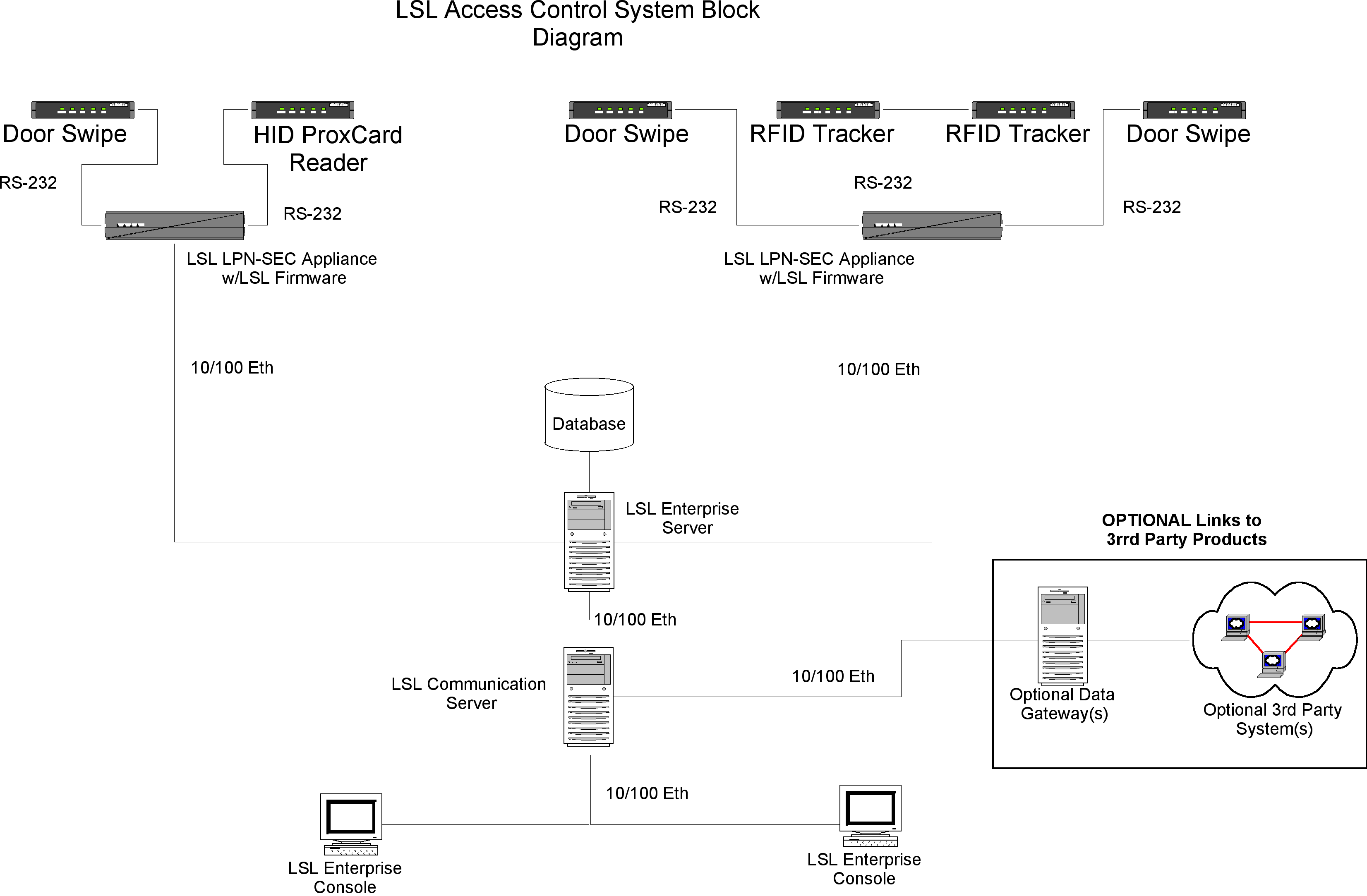 LSL access control system diagram